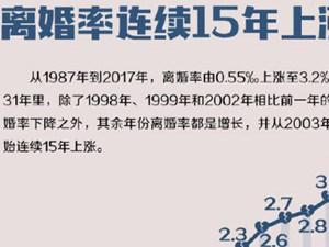 中国人婚姻数据 离婚率连续15年上涨这个省