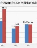 2014前五月全国票房108亿 2成电影贡献8成票房