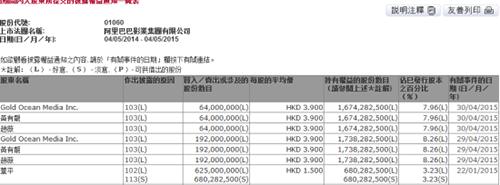 赵薇套现近10亿港元,不到五个月净赚5.89亿