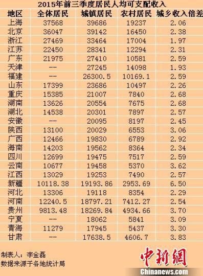 25省份前三季度居民收入出炉