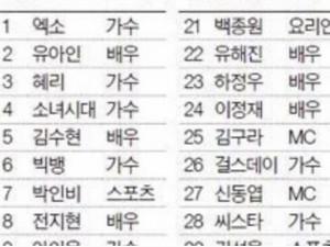 韩国福布斯名人榜出炉 许多网友都感叹竞争