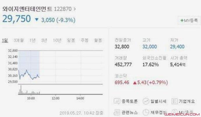 YG股价暴跌