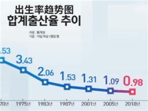 韩国为什么生育率低
